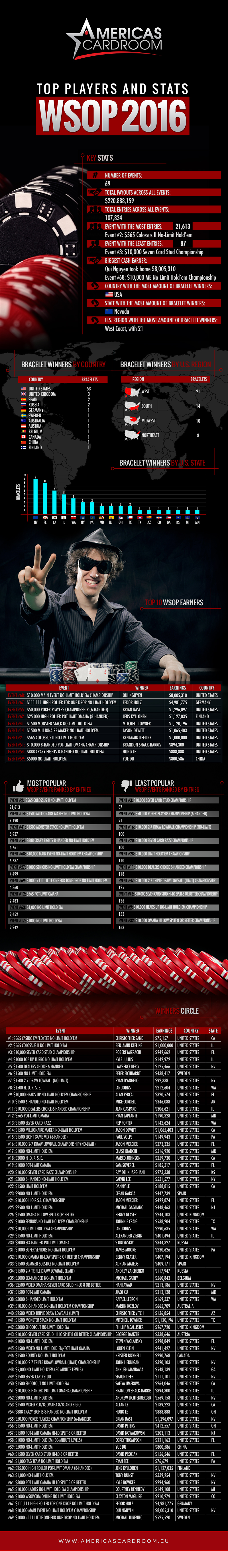 Check poker player stats